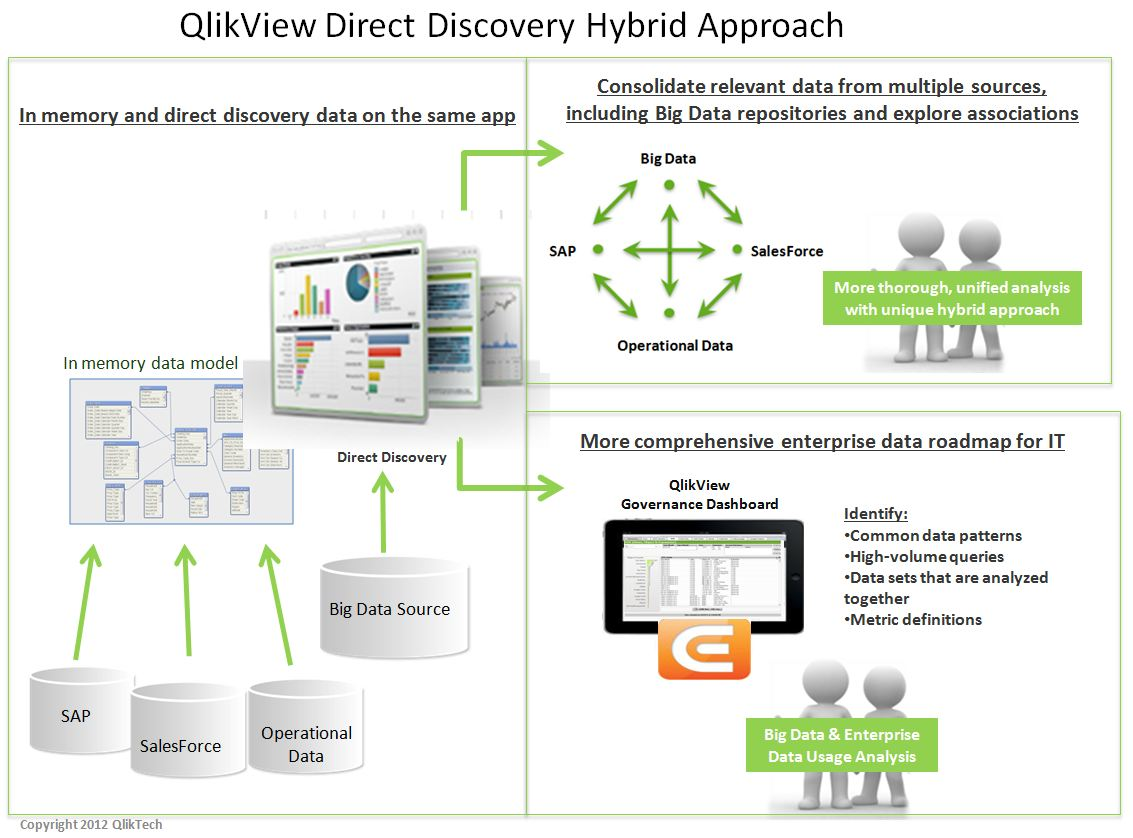 Qlikview 11.2 Direct Discovery