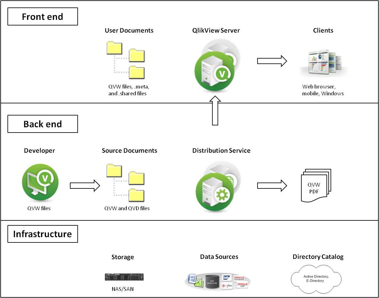 Qlikview e il File System