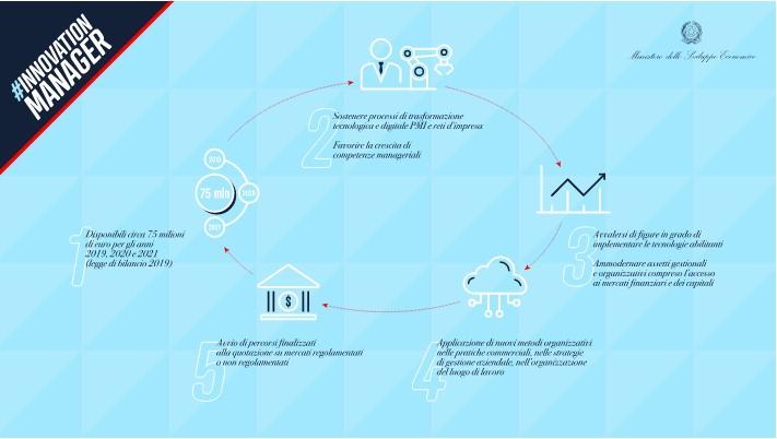 Scopri come richiedere il tuo Voucher per Consulenza in Innovazione a SELDA Informatica