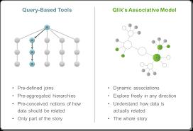 Database Relazionali vs Motore Associativo di Qlik