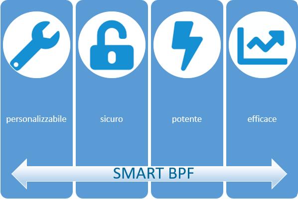 Con Smart BPF puoi gestire tutto il tuo processo di budgeting e forecasting