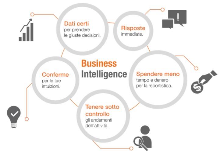 Processo di Business Intelligence