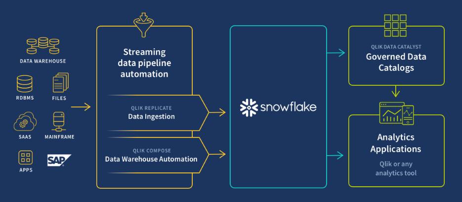 Qlik Collabora Con Snowflake Per Sbloccare I Dati SAP Per Cloud Analytics